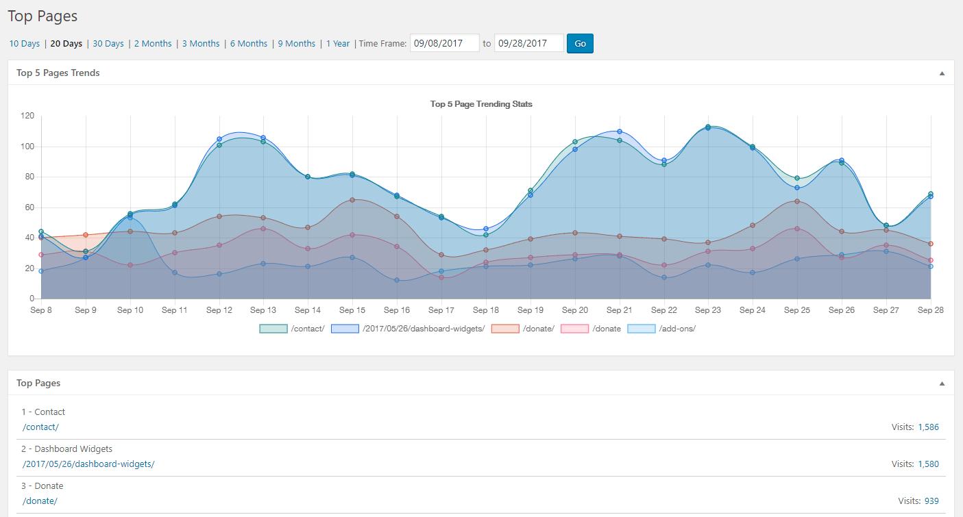Website Visitor Statistics App   Website Design Agency